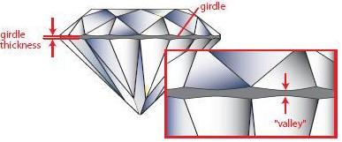 Diamond-Girdle-Thickness